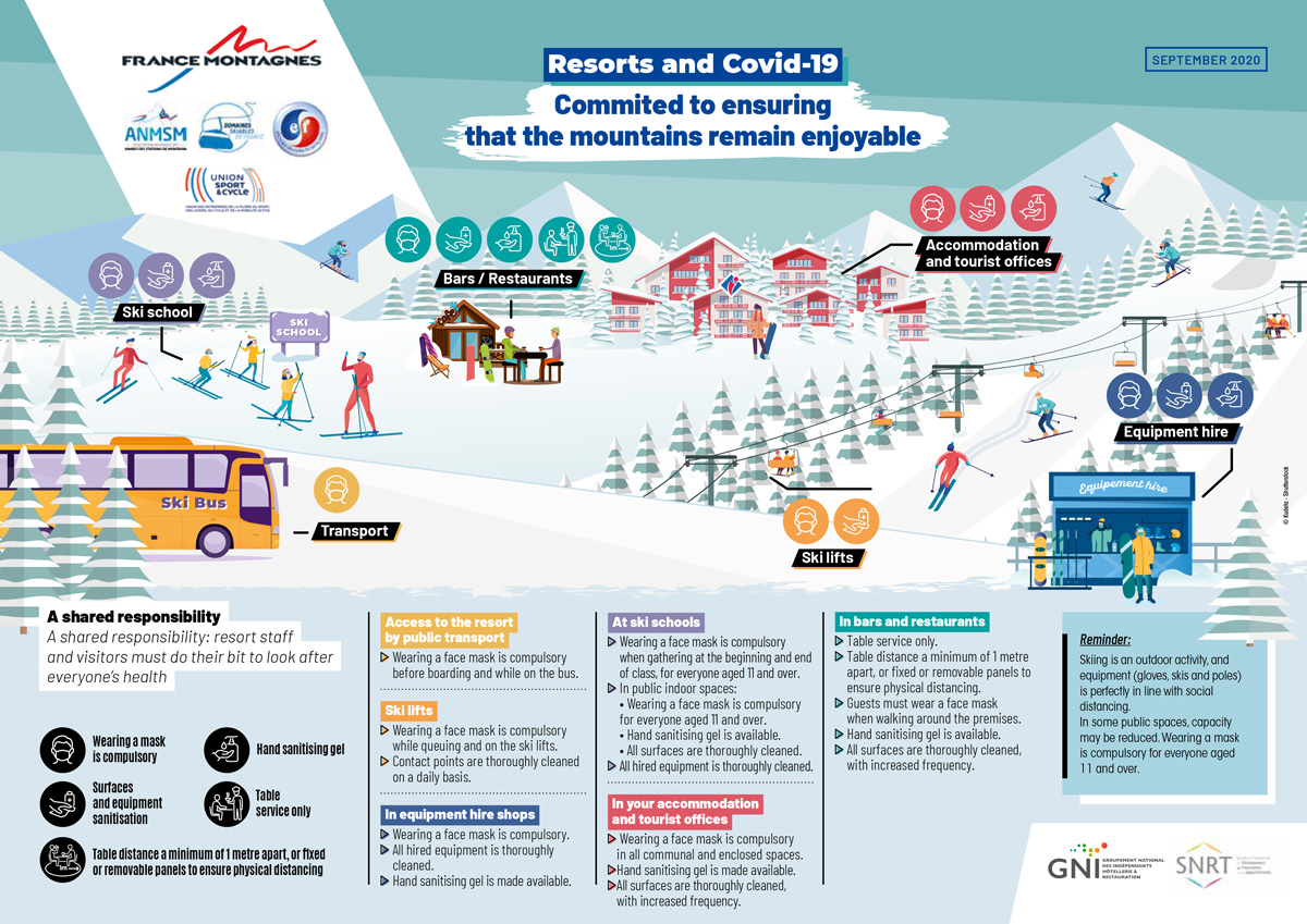 Covid-19 Safety Measures in France this Winter Season